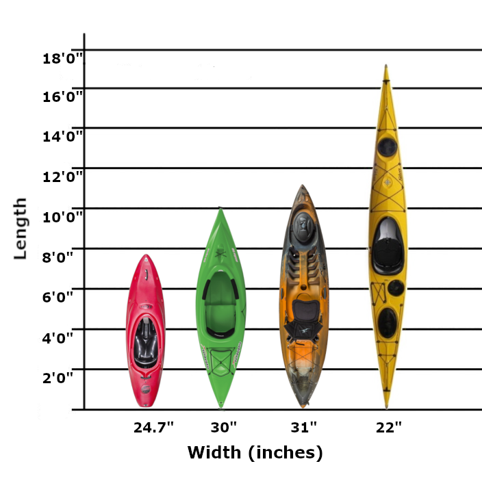 kayak length and width chart for different kayak types