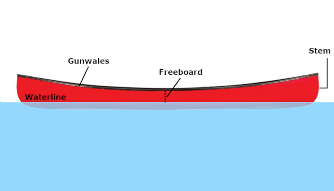 canoe in water diagram