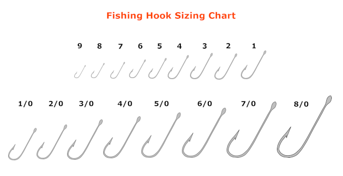 fishing hook size chart