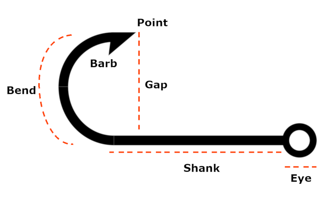 fishing hook parts diagram